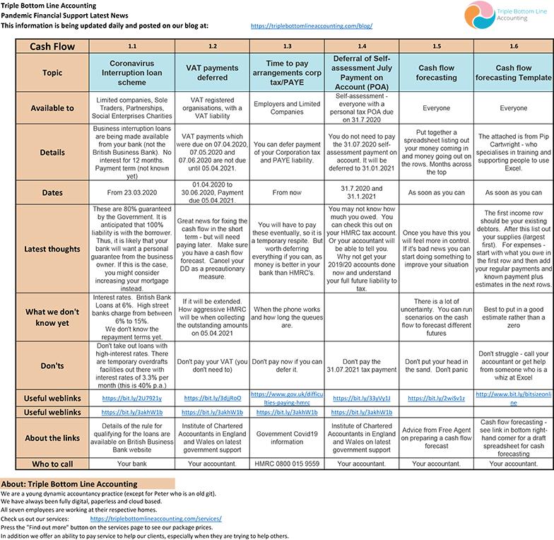 TBLA Covid Info Sheet Cash Flow mar