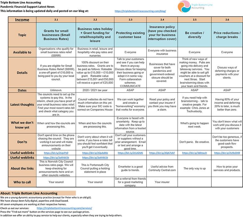 TBLA Covid Info Sheet Income mar