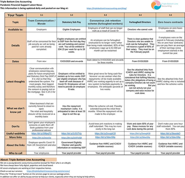 TBLA Covid Info Sheet Staff Costs mar