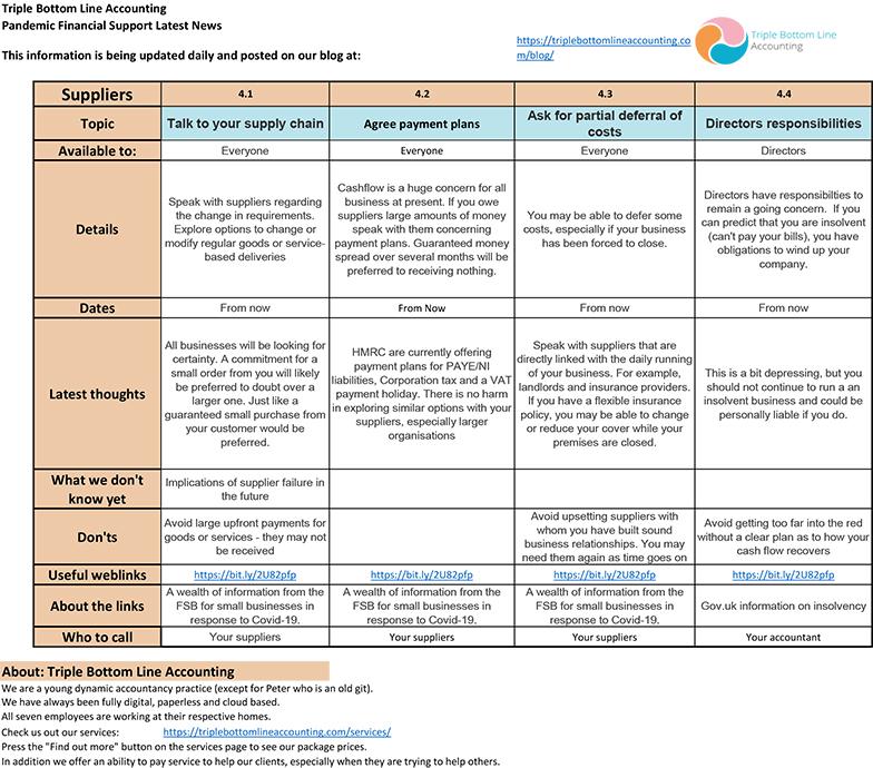TBLA Covid Info Sheet Suppliers mar