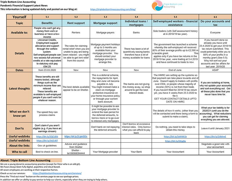 TBLA Covid Info Sheet Support Individual mar