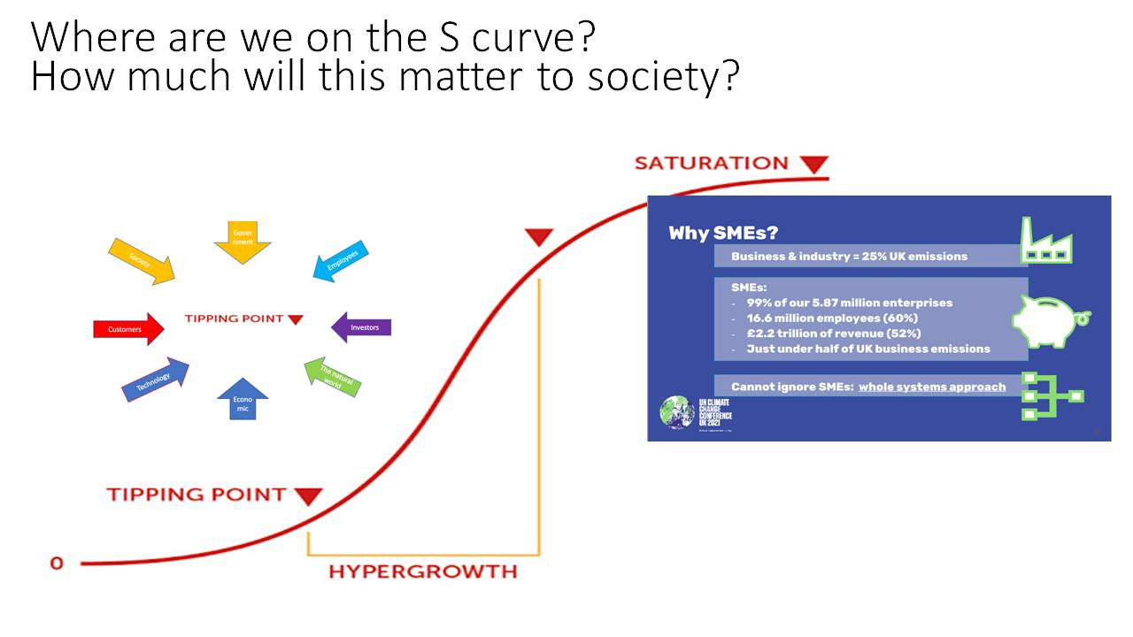 where are we on the S curve